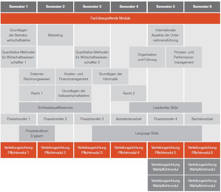 BWL - Supply Chain Management in Industrie und Handel: Dual ...